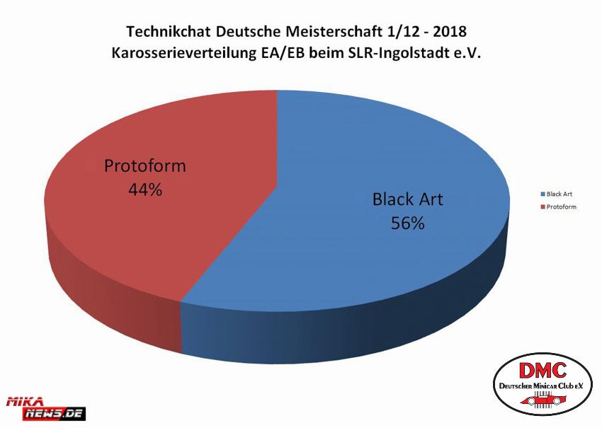 2018_03_11_Techchart_Ingolstadt_Karossen
