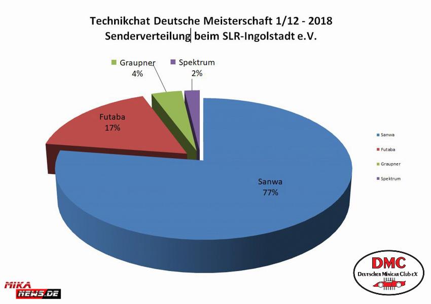 2018_03_11_Techchart_Ingolstadt_Sender